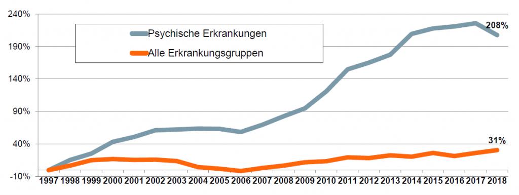 Statistik: Anstieg der Fehltage